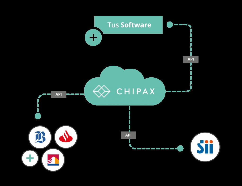 API chipax